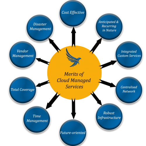 Benefits of Cloud Managed Services Providers